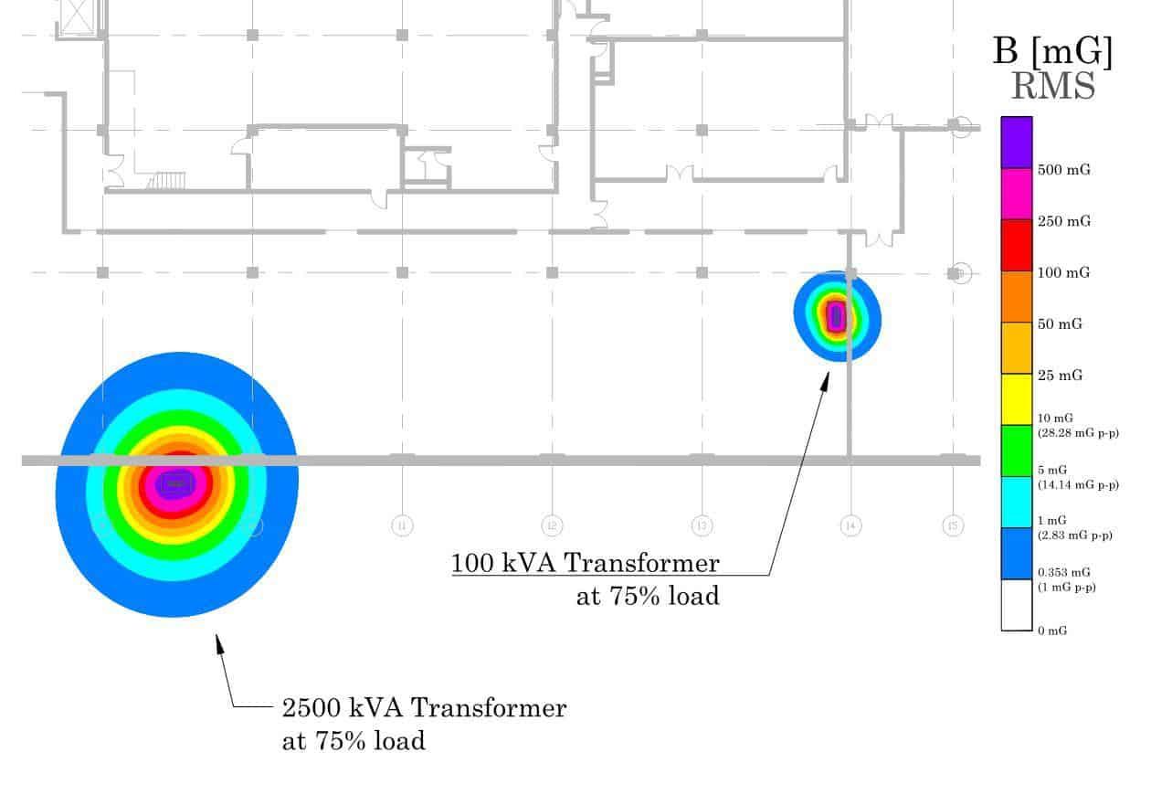 Magnetic Field Simulation Modeling - Vitatech Electromagnetics